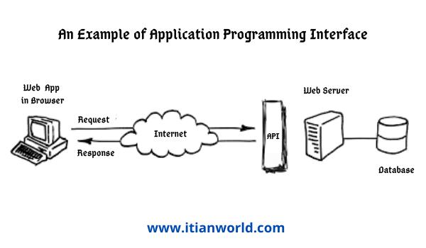 An Example of API