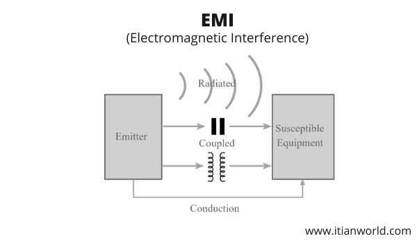 Full Form of EMI
