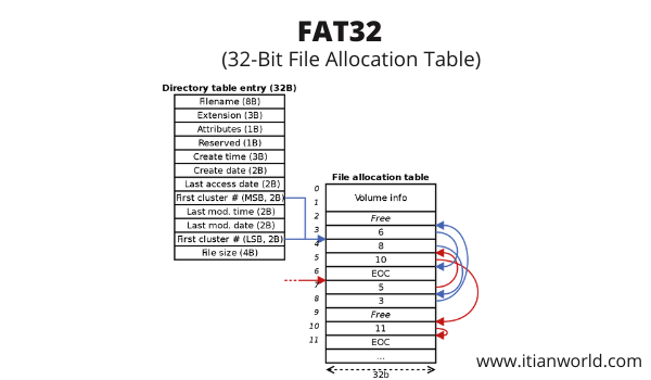 Full Form of FAT32