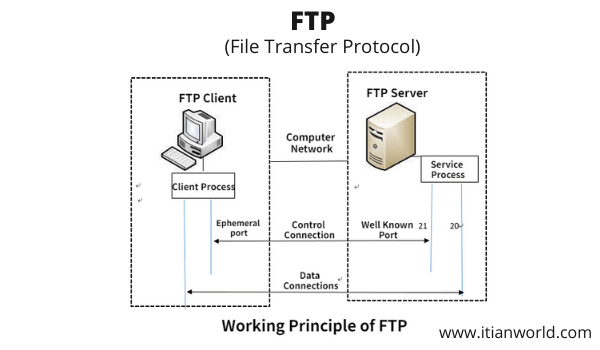 Full Form of FTP