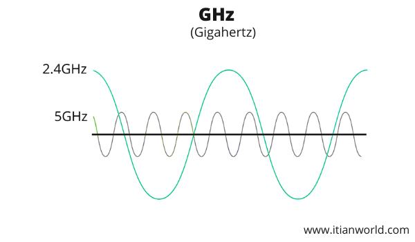 Full Form of GHz