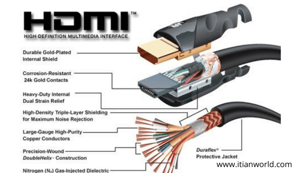 Full Form of HDMI