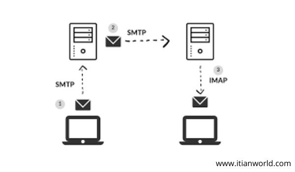 Full Form of IMAP