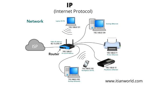 Full Form of IP