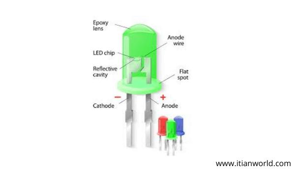 Full Form of LED