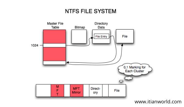 Full Form of NTFS