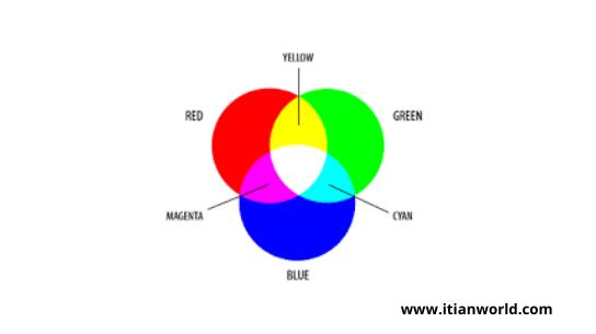 Full Form of RGB