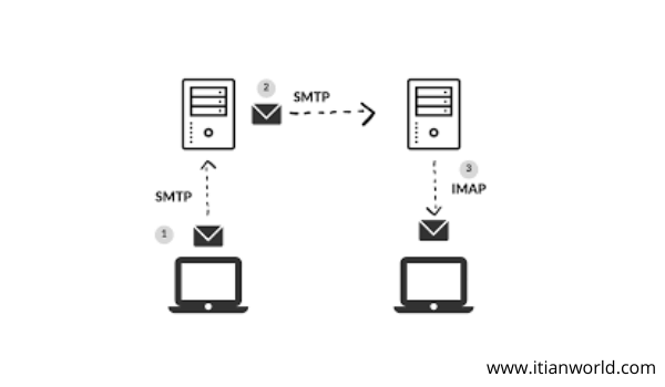 Full Form of SMTP