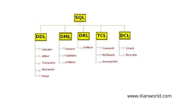 Full Form of SQL