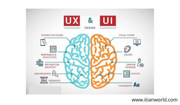 Full Form of UX